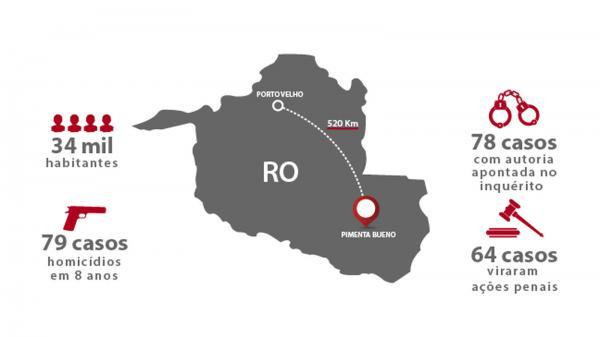 Delegacia do interior de Rondônia cria equipe especializada e soluciona 98,7% dos assassinatos em oito anos