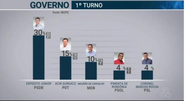 Pesquisa Ibope em RO: Expedito Júnior, 30%; Acir Gurgacz, 15%; Maurão de Carvalho, 10%