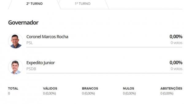 Acompanhe em tempo real apuração dos votos para Rondônia