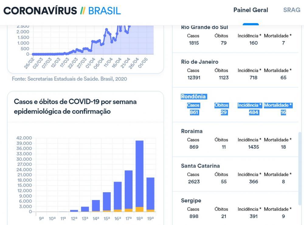 Urgente - Rondônia registra 861 casos de coronavírus nesta terça-feira (05)