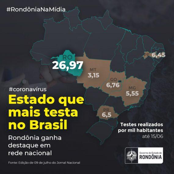 Rondônia é destaque como o Estado que mais testa para a Covid-19 no País